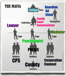 FAMILY COURT MAFIA.HIERARCHY